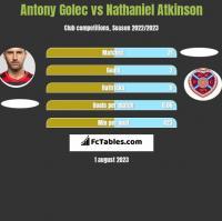 Antony Golec vs Nathaniel Atkinson h2h player stats
