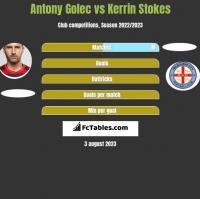Antony Golec vs Kerrin Stokes h2h player stats