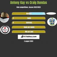 Antony Kay vs Craig Dundas h2h player stats