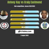 Antony Kay vs Craig Eastmond h2h player stats