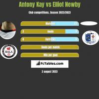 Antony Kay vs Elliot Newby h2h player stats