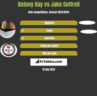 Antony Kay vs Jake Cottrell h2h player stats