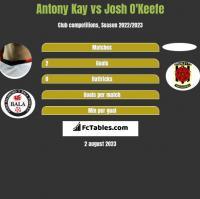 Antony Kay vs Josh O'Keefe h2h player stats