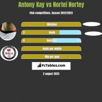 Antony Kay vs Nortei Nortey h2h player stats