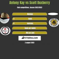 Antony Kay vs Scott Duxberry h2h player stats