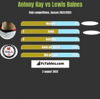 Antony Kay vs Lewis Baines h2h player stats