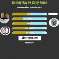 Antony Kay vs Coby Rowe h2h player stats