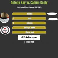 Antony Kay vs Callum Kealy h2h player stats