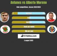Antunes vs Alberto Moreno h2h player stats