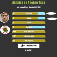 Antunes vs Alfonso Taira h2h player stats