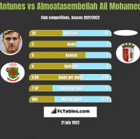 Antunes vs Almoatasembellah Ali Mohamed h2h player stats