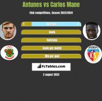 Antunes vs Carlos Mane h2h player stats