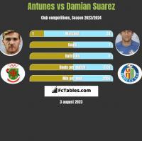 Antunes vs Damian Suarez h2h player stats