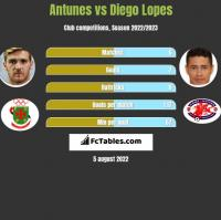 Antunes vs Diego Lopes h2h player stats