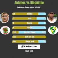 Antunes vs Dieguinho h2h player stats