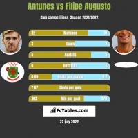 Antunes vs Filipe Augusto h2h player stats