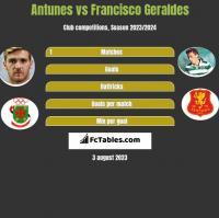 Antunes vs Francisco Geraldes h2h player stats