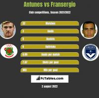 Antunes vs Fransergio h2h player stats