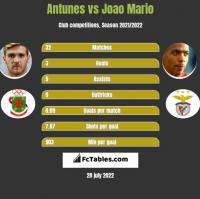 Antunes vs Joao Mario h2h player stats