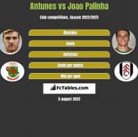Antunes vs Joao Palinha h2h player stats