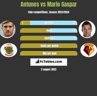 Antunes vs Mario Gaspar h2h player stats