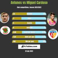 Antunes vs Miguel Cardoso h2h player stats
