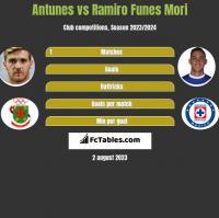 Antunes vs Ramiro Funes Mori h2h player stats