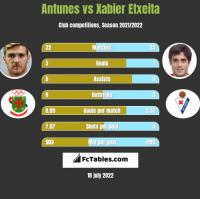 Antunes vs Xabier Etxeita h2h player stats