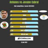 Antunes vs Jovane Cabral h2h player stats