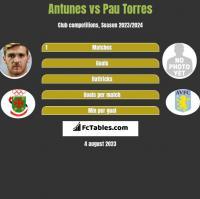 Antunes vs Pau Torres h2h player stats