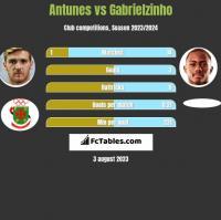 Antunes vs Gabrielzinho h2h player stats