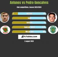 Antunes vs Pedro Goncalves h2h player stats