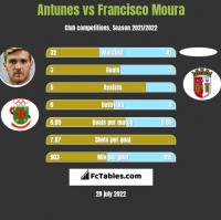 Antunes vs Francisco Moura h2h player stats