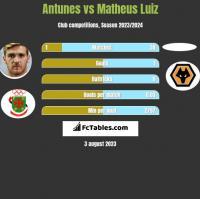 Antunes vs Matheus Luiz h2h player stats