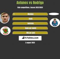 Antunes vs Rodrigo h2h player stats