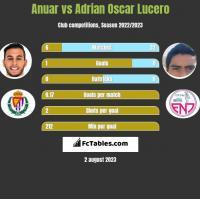 Anuar vs Adrian Oscar Lucero h2h player stats