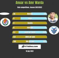 Anuar vs Amr Warda h2h player stats