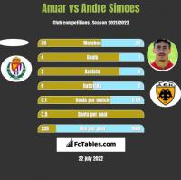 Anuar vs Andre Simoes h2h player stats