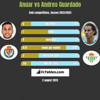 Anuar vs Andres Guardado h2h player stats