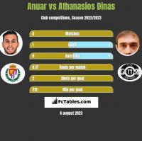Anuar vs Athanasios Dinas h2h player stats