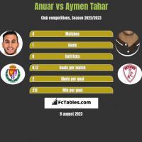 Anuar vs Aymen Tahar h2h player stats