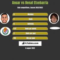 Anuar vs Benat Etxebarria h2h player stats