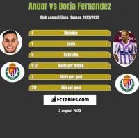 Anuar vs Borja Fernandez h2h player stats