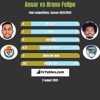 Anuar vs Bruno Felipe h2h player stats