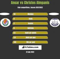 Anuar vs Christos Almpanis h2h player stats