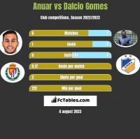 Anuar vs Dalcio Gomes h2h player stats