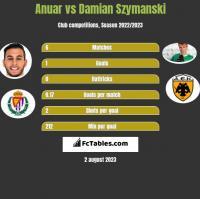 Anuar vs Damian Szymański h2h player stats