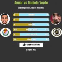 Anuar vs Daniele Verde h2h player stats