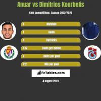 Anuar vs Dimitrios Kourbelis h2h player stats