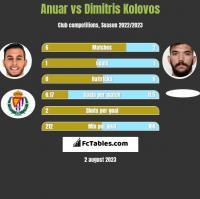 Anuar vs Dimitris Kolovos h2h player stats
